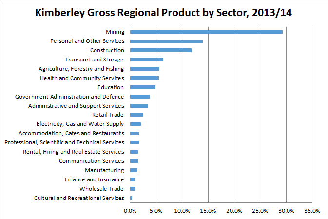 Kimberley Gross Regional Product by Sector, 2013-14. Source: Department of Regional Development, 2015.