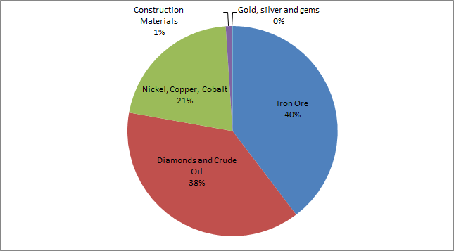 Kimberley Production by Commodity Share. Source: Department of Mines and Petroleum, Resource Data Files 2014.