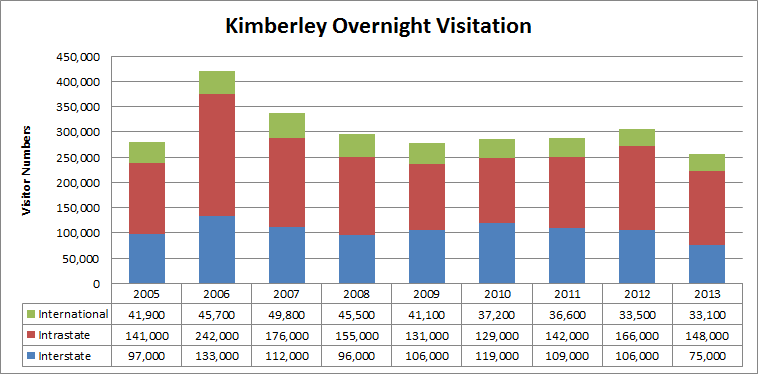 Kimberley Overnight Visitation. Source: Tourism Research Australia, International and National Visitor Survey.