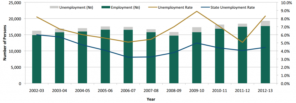 Labour Force. Source: Kimberley: A region in Profile 2014, Department of Employment with additional estimates by the Department of Regional Development.