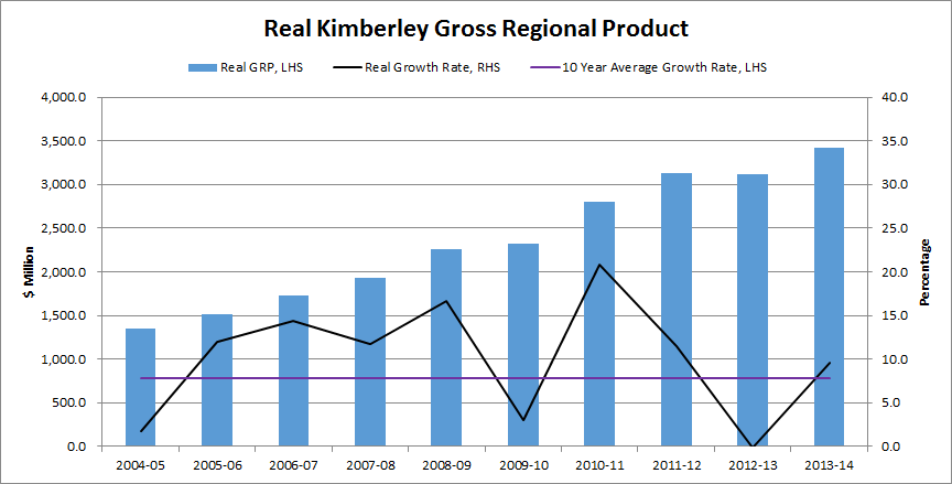 Real Kimberley Gross Regional Product