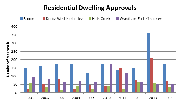 Residential Dwelling Approvals. Source: Department of Regional Development and the Australian Bureau of Statistics.