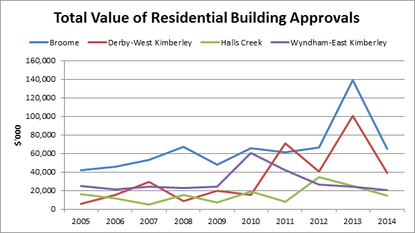 Total Value of Residential Building Approvals. Source: Department of Regional Development and the Australian Bureau of Statistics.