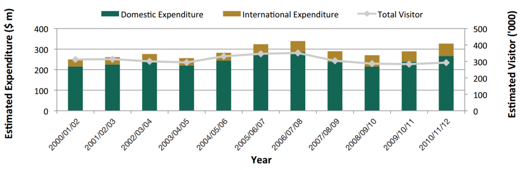 Tourism Trends Estimated Expenditure and Number of Visitors. Source: Department of Regional Development, Kimberley: A Region in Profile 2014, pg.4.