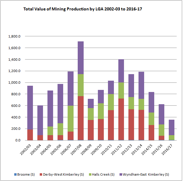 Total Value of Mining Production by LGA 2002-03 to 2016-17